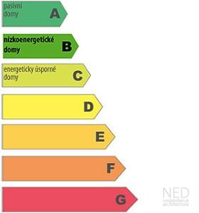 energeticke-stitky-b